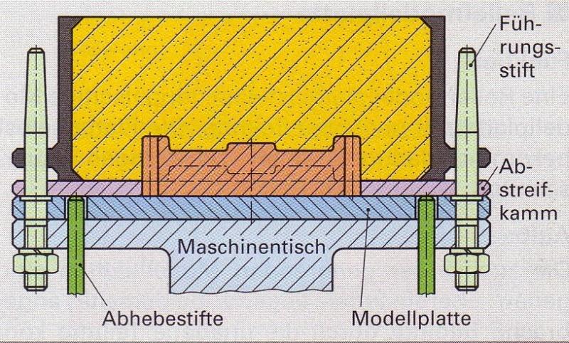 Bild 1: Abheben mit Abstreifkamm