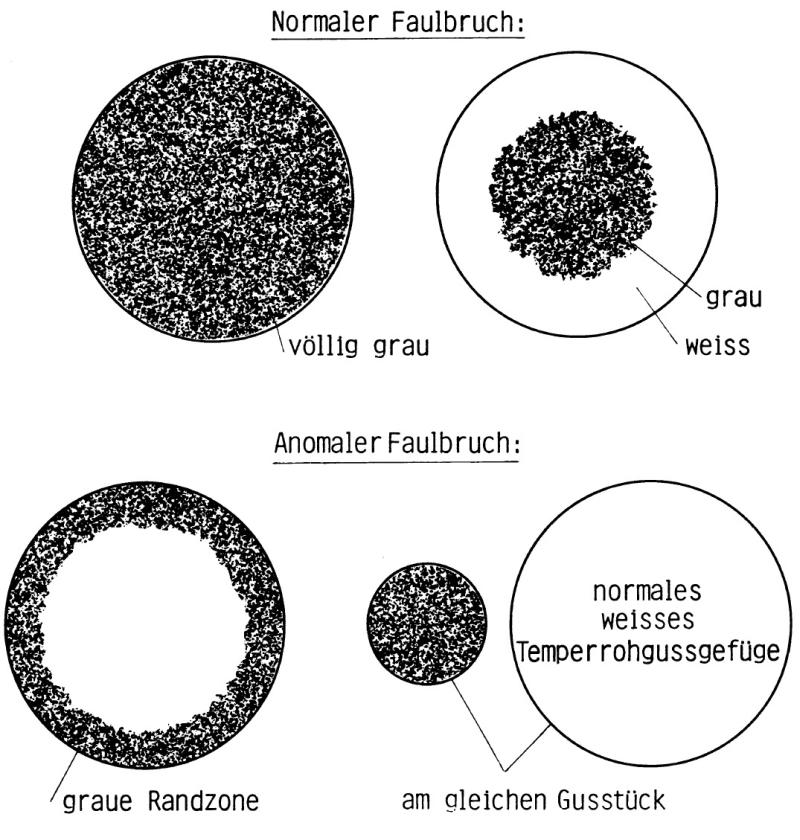 Bild 1: Normaler und anormaler Faulbruch, schematisch nach F. Roll, (Quelle: S. Hasse, Hersg. Gießerei-Lexikon, Fachverlag Schiele und Schön, Berlin)