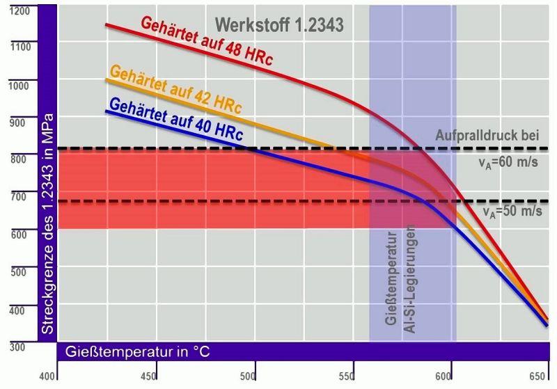 Bild 2: Streckgrenze des 1.2343 in Abhängigkeit der Härte und Temperatur und Aufpralldruck in Abhängigkeit der Anschnittgeschwindigkeit