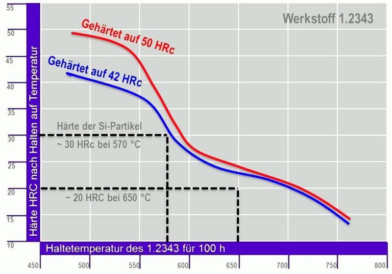 Bild 3: Vergleich der Härten von vorerstarrten Si-Partikeln und der Härte des Warmarbeitsstahles 1.2343 nach 100 h auf Haltetemperatur