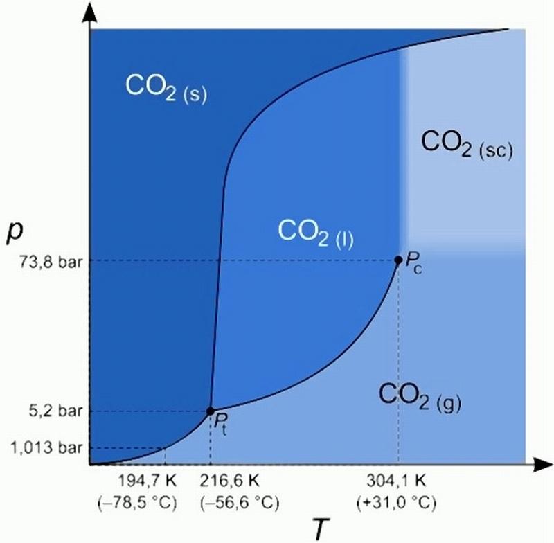 Bild 1: Phasendiagramm von Kohlendioxid und Tripelpunkt (nicht maßstabsgetreu), Quelle: Wikipedia Commons, Autor: Sponk