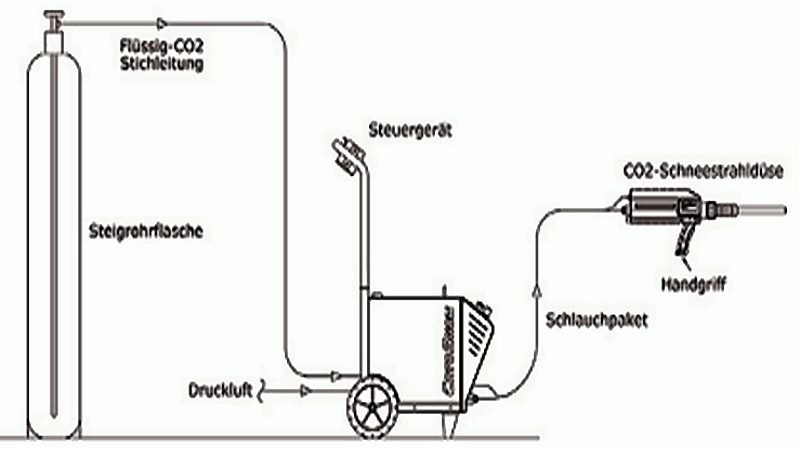 Bild 1: Anlagenprinzip für manuelles CO2-Schneestrahlen, Quelle: CryoSnow GmbH