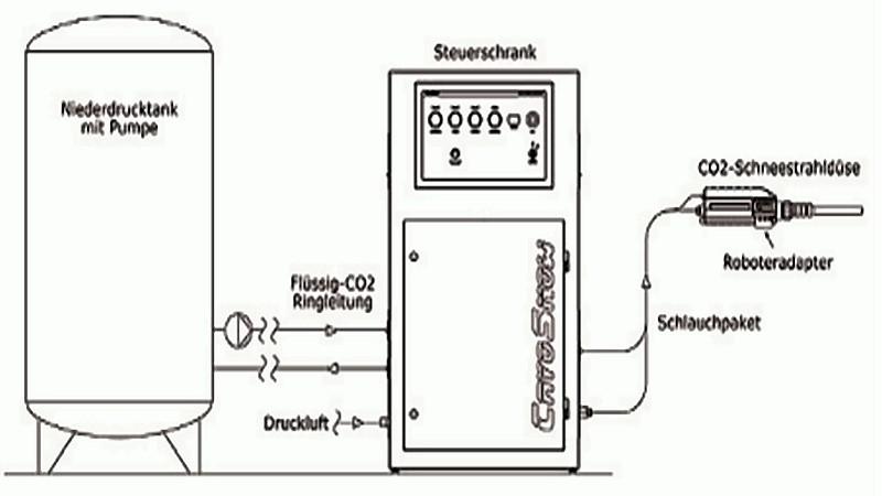 Bild 3: Anlagenprinzip einer automatisierten CO2-Schneestrahlanlage, Quelle: CryoSnow GmbH