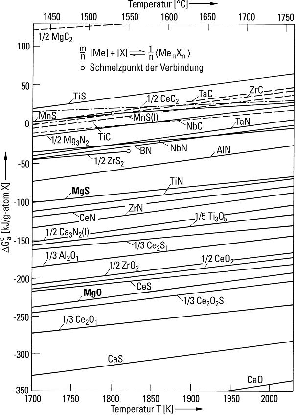 Bild 5: Temperaturabhängigkeit der freien Ausscheidungsenthalpie ΔG einiger Oxide, Sulfide, Oxisulfide, Nitride und Karbide in Eisenschmelzen