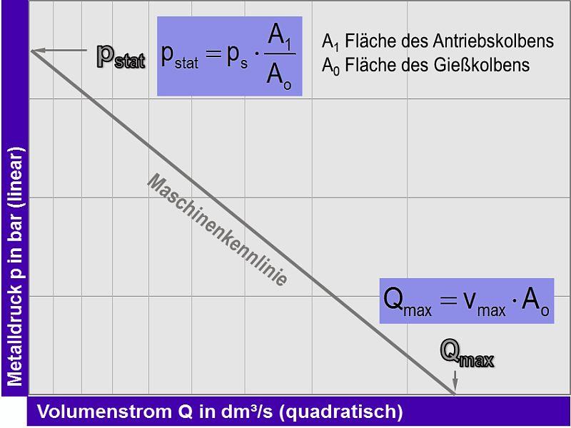 Bild 1: p-Q2-Diagramm und Maschinenkennlinie, maximaler Volumenstrom Qmax ergibt sich beim trockenen Schuss aus dem Produkt der Gießkolbenfläche A0 und der maximalen Kolbengeschwindigkeit vmax