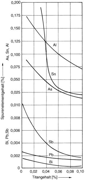 Bild 1: Einfluss verschiedener Stör-/Spurenelemente auf die Neigung zur Kugelgrafitausbildung; unterhalb der Kurvenzüge liegt Kugelgraphit und oberhalb der Kurven andere Grafitformen vor