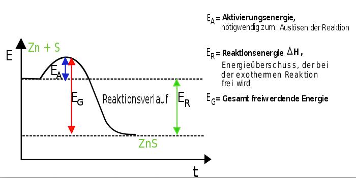 Bild 1: Energiediagramm einer exothermen Reaktion (Quelle: Wikibooks.de)