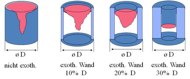 Bild 1: Veränderung der Speiserwirkung durch exotherme Umhüllung (Quelle: ASK Chemicals GmbH, Hilden)