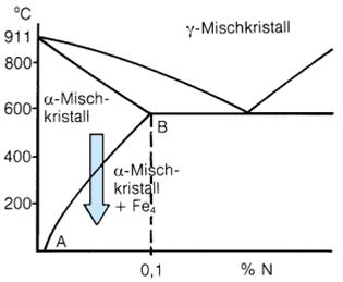 Bild 1: Zweistoff-Diagramm Eisen - Stickstoff