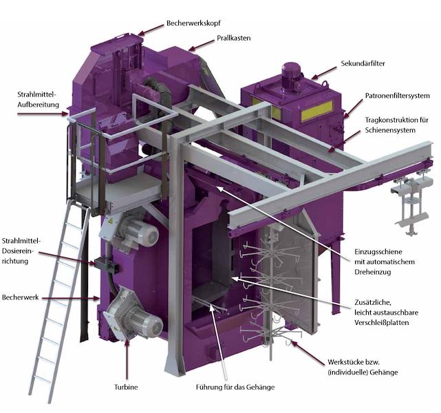 Bild 5: Aufbau einer Hängebahn-Strahlanlage (AGTOS GmbH)