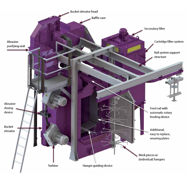 Fig. 5: Components of an Overhead Rail Shot Blast Machine (AGTOS GmbH)