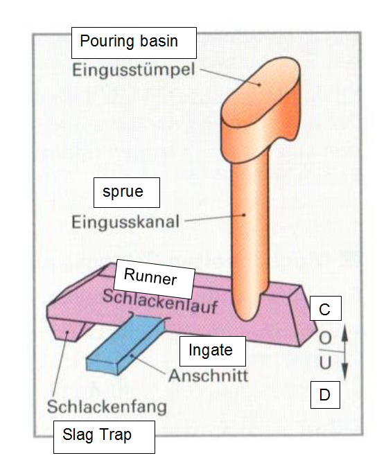 Bild: Eingusssystem für Eisenguss (Quelle: R. Roller, Fachkunde Modellbau)