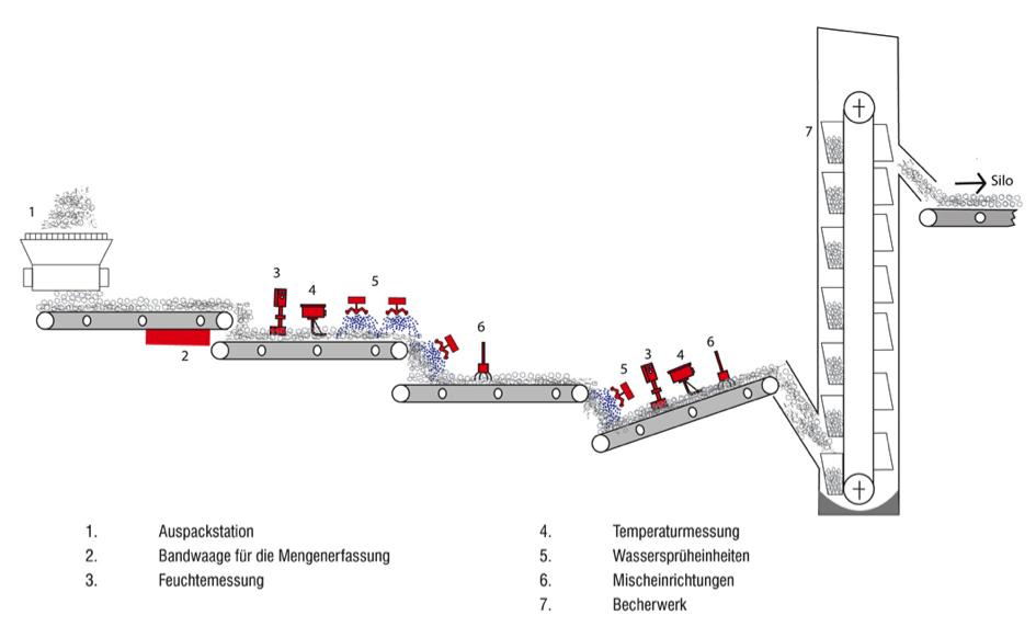 Bild 3: Beispiel einer Altsandvorbefeuchtungsstrecke (Automatische Altsandvorbefeuchtung FRS-A, Sensor Control GmbH)