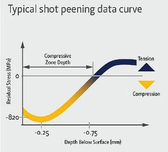 Bild 1: Typische Shotpeening Kurve (Wheelabrator Group)