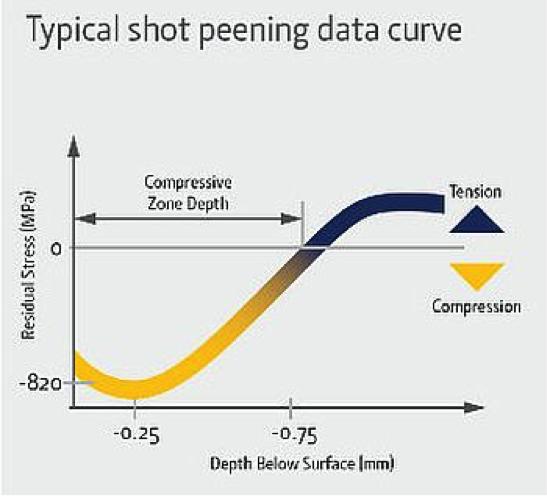 Fig. 1: Typical shot peening curve (Wheelabrator Group)