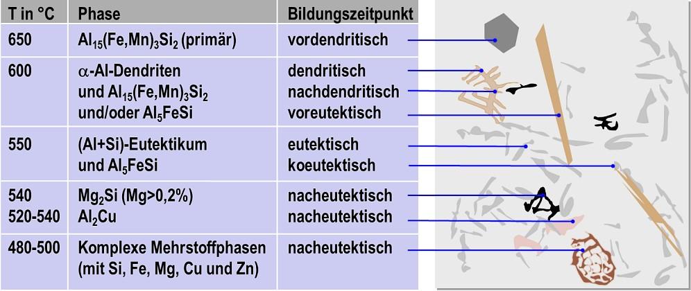 Bild 3: Phasen in untereutektischen AlSiCuFe-Systemen, deren Bildungszeitpunkt und Bildungstemperatur und Morphologie, nach H. Rockenschaub, FT&E