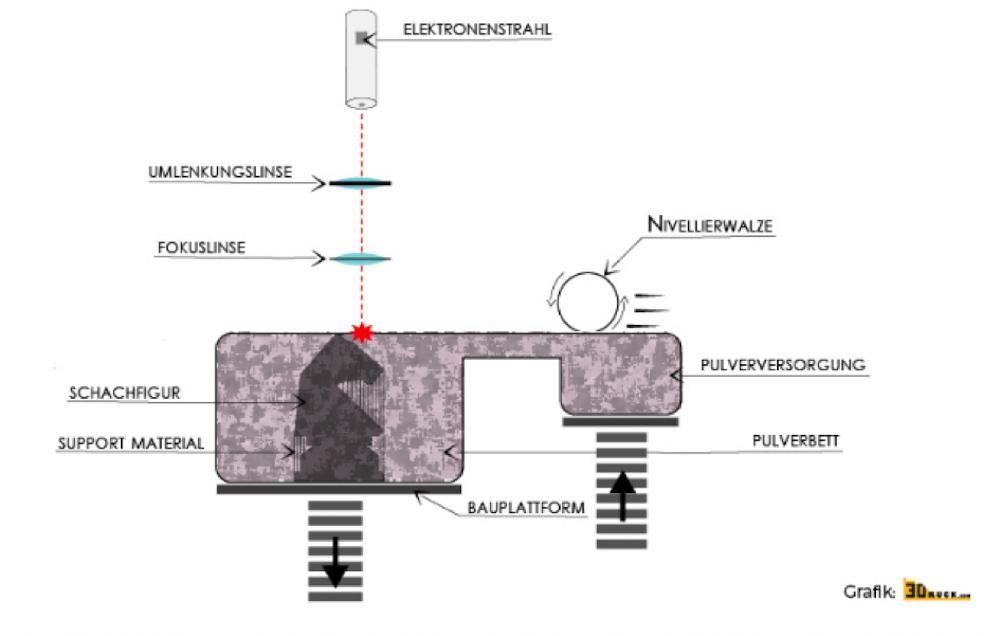 Bild 1: Elektronenstrahl Schmelzen (Prinzip); www.3druck.com