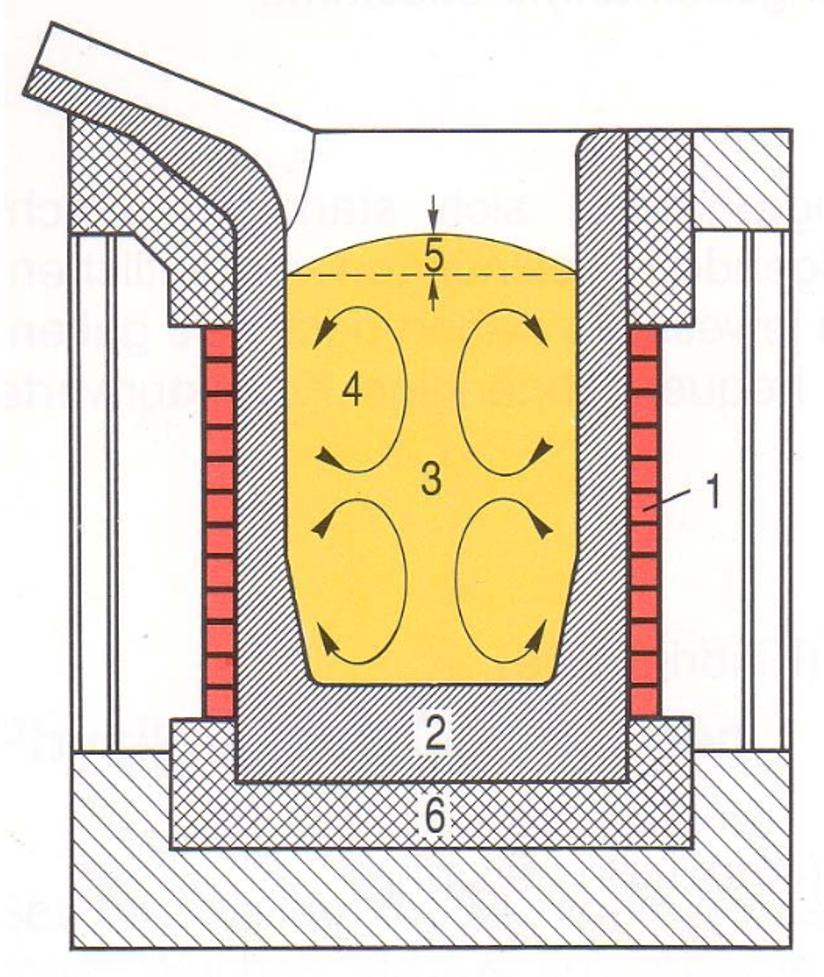Bild 1: Prinzip des induktiven Schmelzens (schematisch); 1 Induktionsspule; 2 Feuerfestauskleidung; 3 Schmelze; 4 Badbewegung; 5 Badüberhöhung; Quelle: Marx GmbH & Co. KG