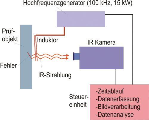 Bild 2: Blockdiagramm einer Prüfanlage für die induktiv angeregte Thermographie (Quelle: Fraunhofer IZFP)