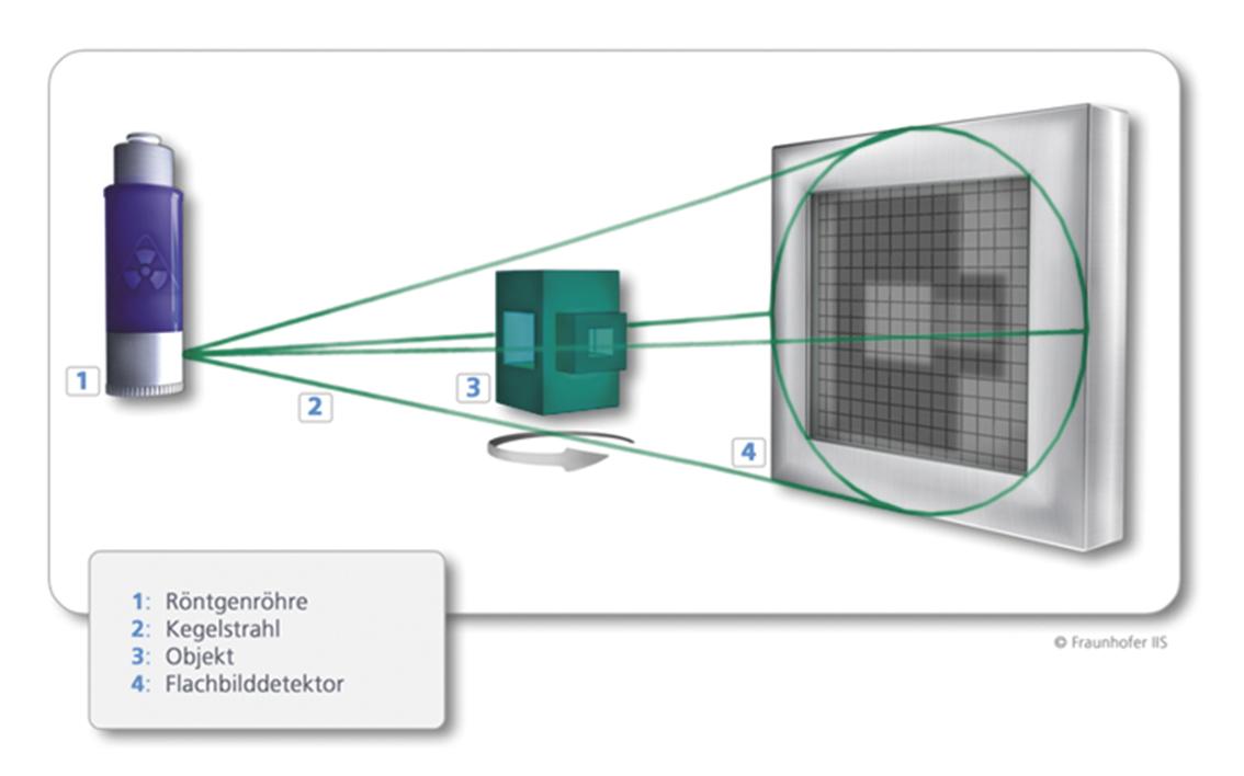 Bild 2: Schematische Darstellung eines Standard-CT-Systems (Quelle: Fraunhofer EZRT).