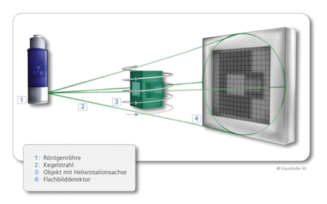 Bild 3: Schematische Darstellung eines Helix-CT-Systems (Quelle: Fraunhofer EZRT).