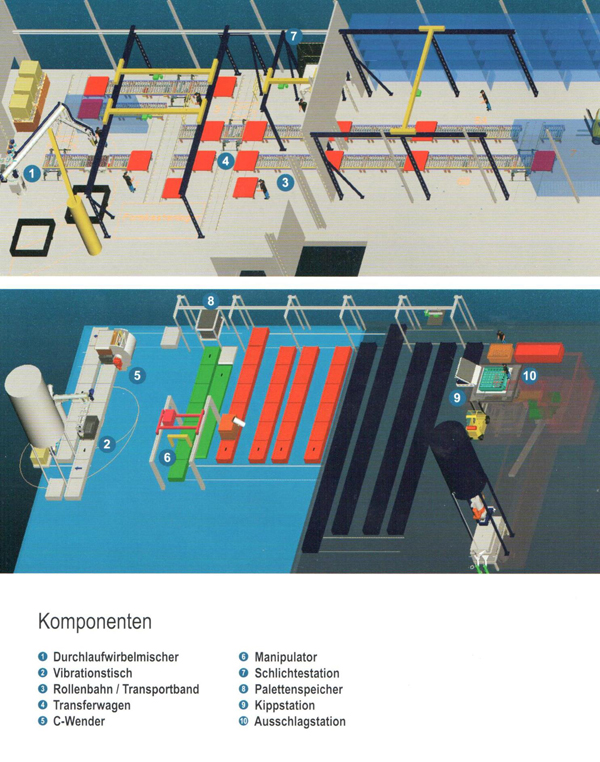 Bild 1: Layout einer Kaltharz-Formanlage (AAGM Aalener Gießereimaschinen GmbH)