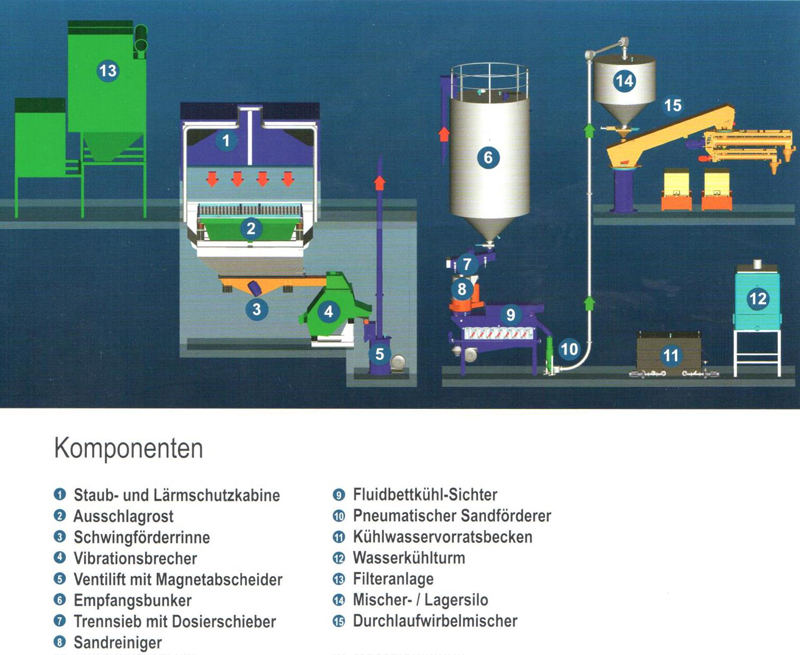 Fig. 3: Layout of a reclamation plant with fluid bed cooler (AAGM Aalener Gießereimaschinen GmbH)