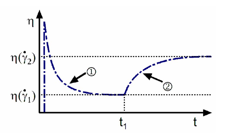 Bild 1: Prinzipieller Verlauf der Viskosität einer thixotropen Substanz unter (variabler) Scherung (Heidinger, M.: Messung rheologischer Eigenschaften unter Berücksichtigung des Rheomat-15. Contraves, Stuttgart (1965).