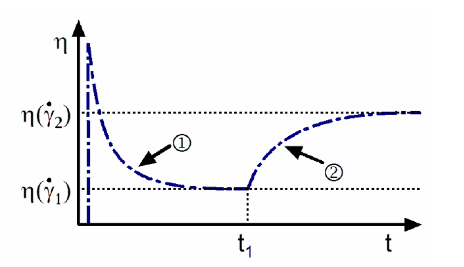 Fig. 1: Principle course of the viscosity of a thixotropic substance under (variable) shear (Heidinger, M.: Messung rheologischer Eigenschaften unter Berücksichtigung des Rheomat-15. Contraves, Stuttgart (1965)