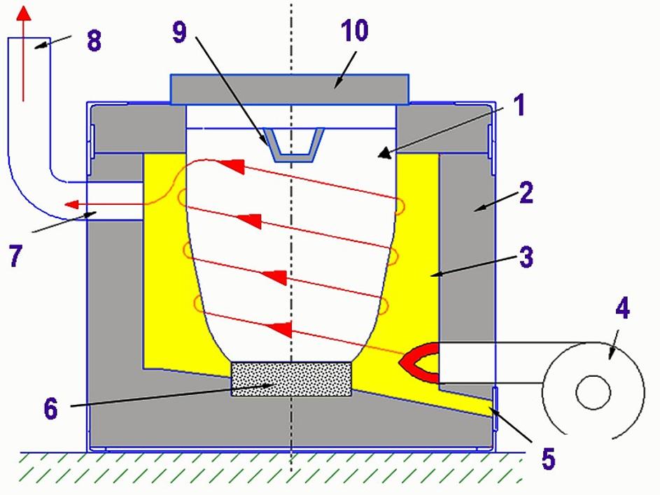 Bild 5: Schema eines brennstoffbeheizten und kippbaren Tiegelofens 1) Tiegel; 2) Ofenausmauerung (Dauerfutter); 3) Feuerungsraum; 4) Gas- oder Ölbrenner; 5) Notabstichöffnung (zur Notauffanggrube); 6) Feuerfester Untersatz; 7) Seitlicher Rauchgasabzug (Fuchs); 8) Kamin; 9) Gießschnauze; 10) Schwenkdeckel (Quelle: StrikoWestofen GmbH)