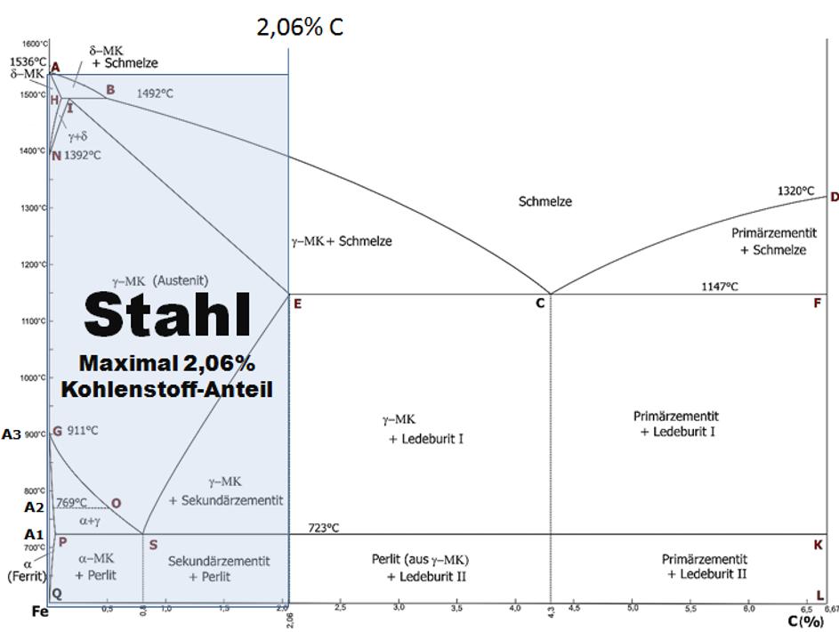 """Bild 1: """"Stahlbereich"""" im Eisen-Kohlenstoff-Zustandsschaubild, Quelle: der wirtschaftsingenieur.de"""