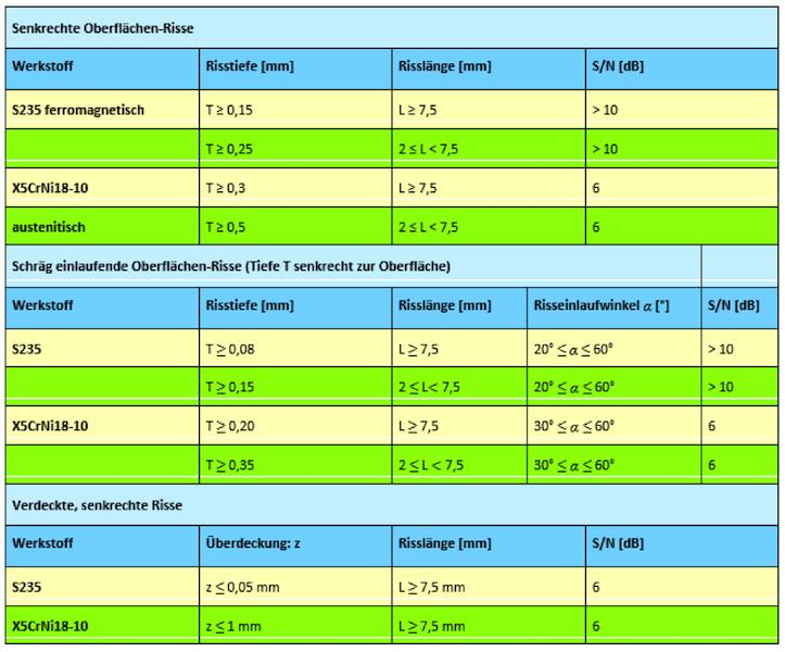 Tabelle: Derzeitiger Stand des Nachweisvermögens von Oberflächenrissen in verschiedenen Stählen mit der induktiv angeregten Thermographie und zugehöriger Signal-Rausch-Abstand (S/N)