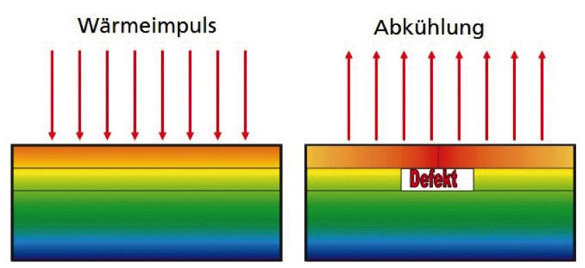 Bild 3: Prinzip der aktiven Wärmefluss Thermographie (Fraunhofer Vision, Fraunhofer WKI)