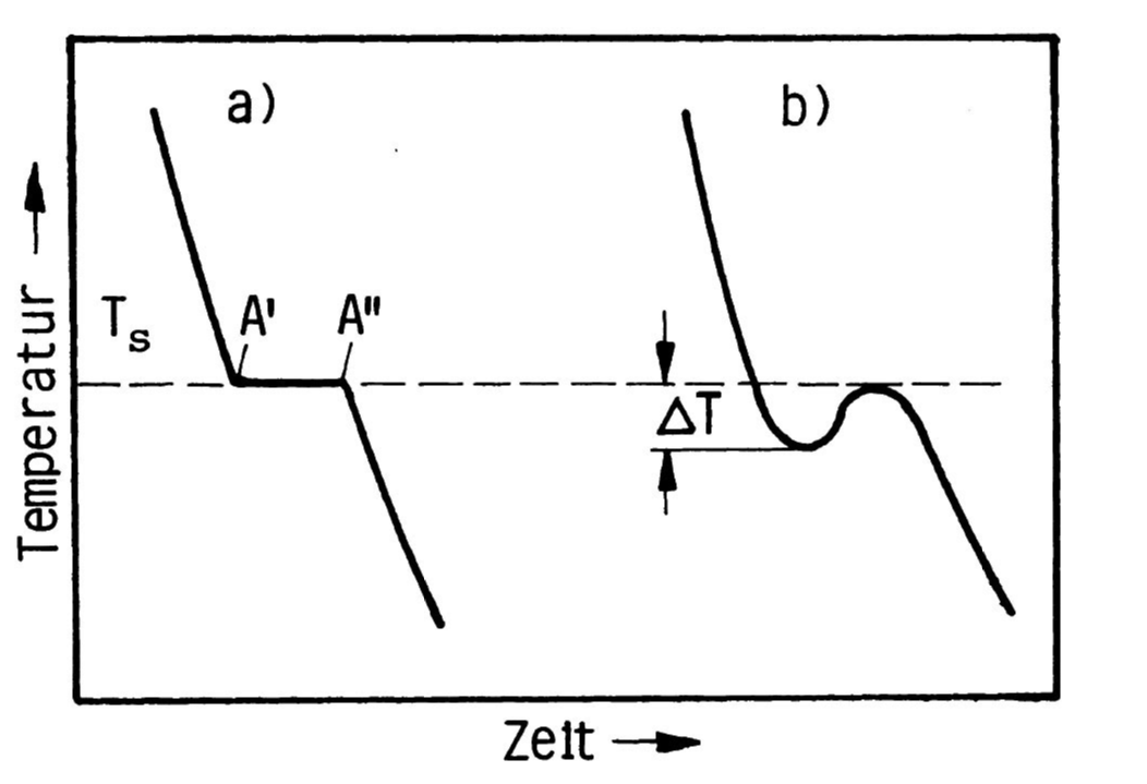 Fig.: Cooling curves of a melt, a) undisturbed, b) with supercooling