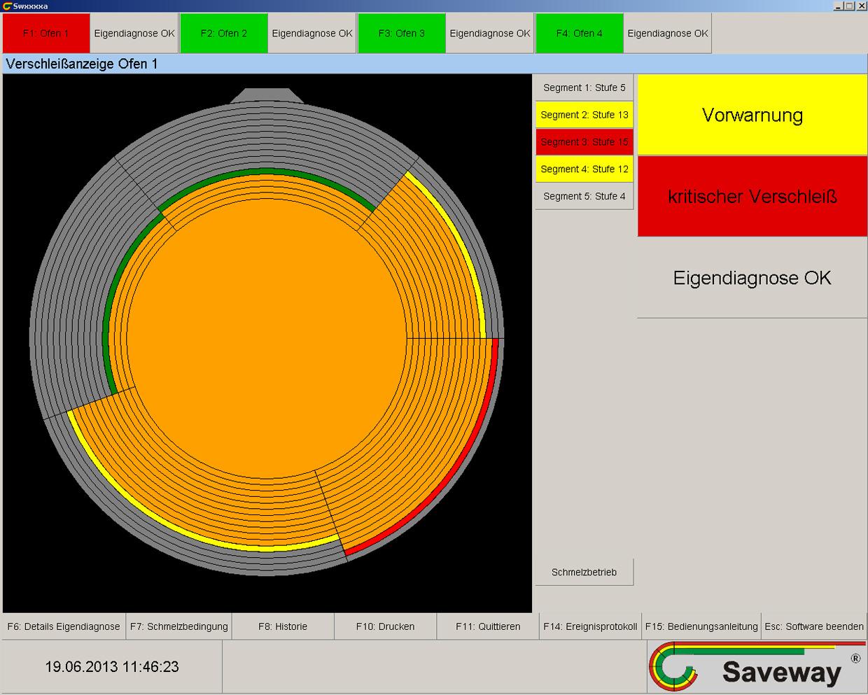 """Bild 2: Bedienerbildschirm des """"Saveway-Systems"""" (Saveway GmbH & Co. KG)"""