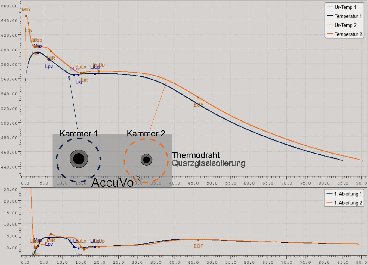 Bild  4: Vergleich unterschiedlicher Temperatursensorqualität am Beispiel des Aluminium-Silizium-Legierungs-systems. Nur mit einem optimierten Temperatursensor kann die hohe Dynamik dieser Legierung bei der Erstarrung korrekt abgebildet werden (apromace data systems GmbH | Technical Service Kuehn GmbH).