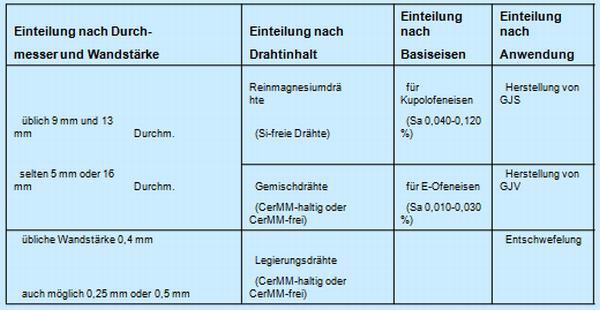 Tabelle 1: Einteilung der Mg-Behandlungsdrähte (ASK Chemicals Metallurgy GmbH)